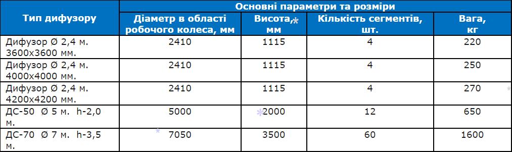 купити дифузор для градирні україна